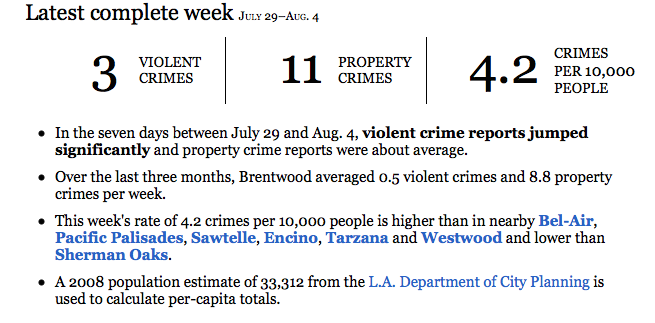 Latest Week Crime Incidents